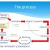 Process to developing a digital preservation policy
