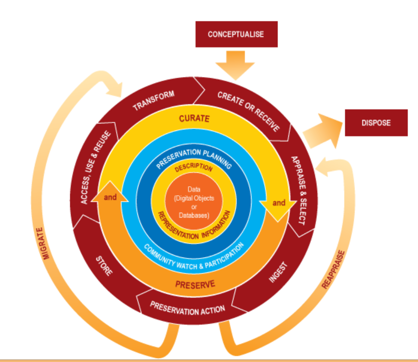 Digital Curation Lifecycle