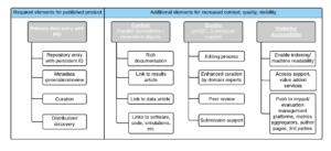 Data publishing components. Source: Claire C. Austin et al [1]
