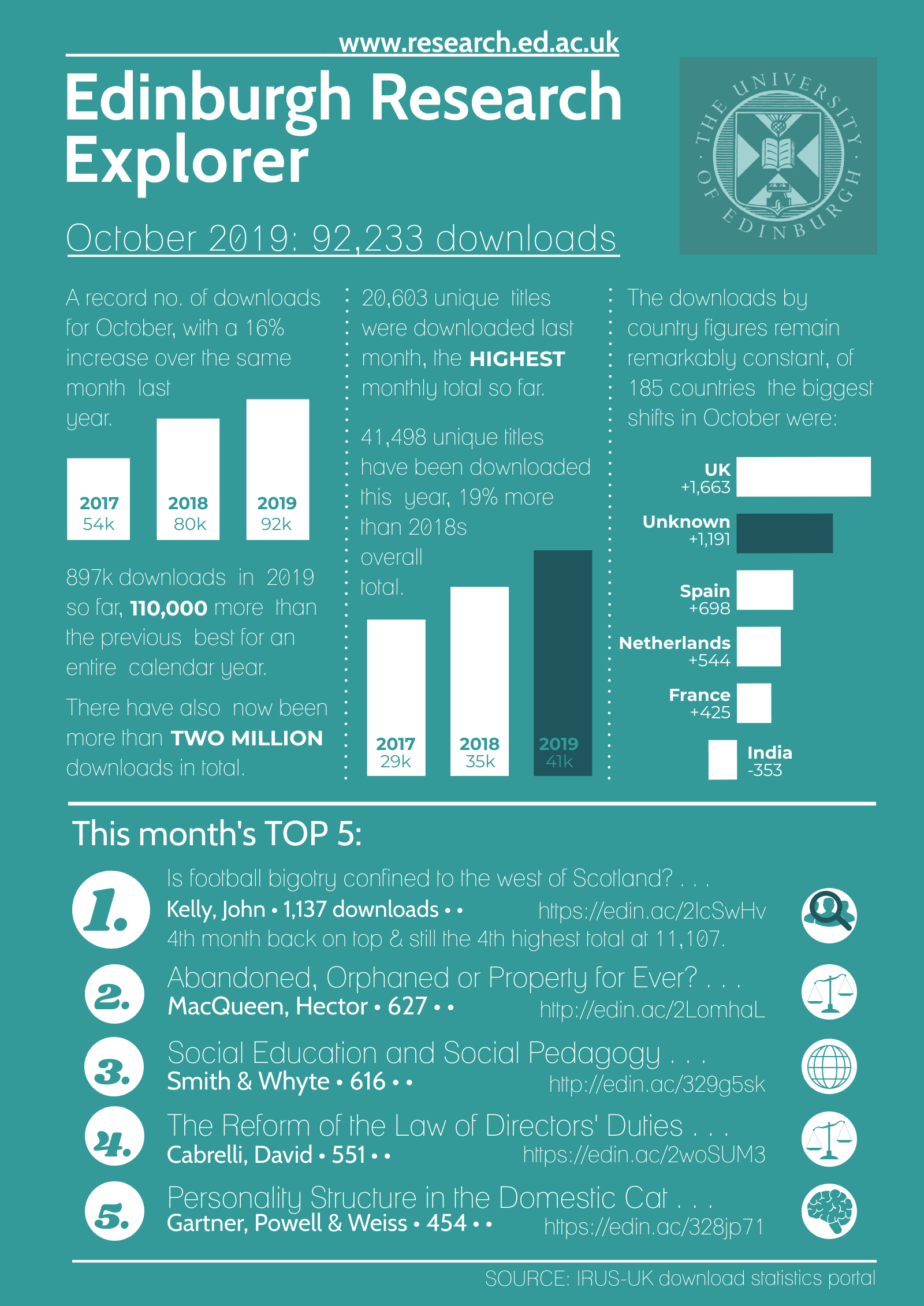 Edinburgh Research Explorer: October 2019 downloads infographic