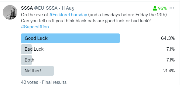 poll which reads 64.3% of respondents think black cats are good luck