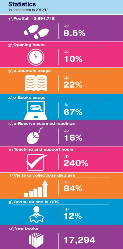 Academic Year 2013 2014 statistics